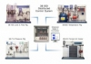 Complete Distributed Process Control System